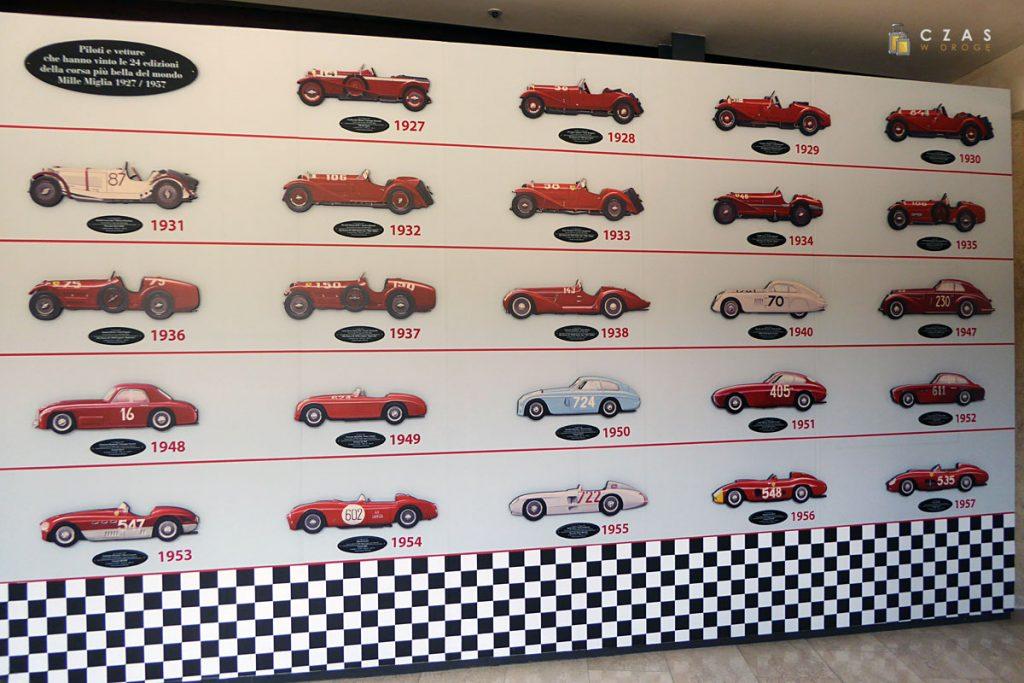 Pojazdy będące zwycięzcami Mille Miglia w latach 1927 - 1957